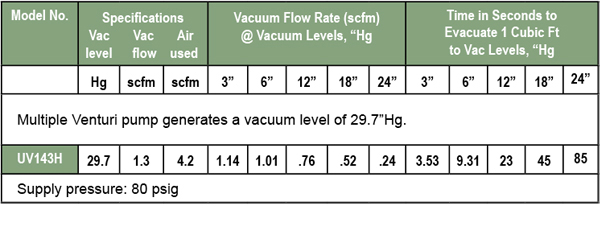 Ultra Vac Specifications